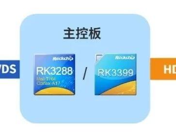 瑞芯微发布24合1视频桥接芯片RK628D